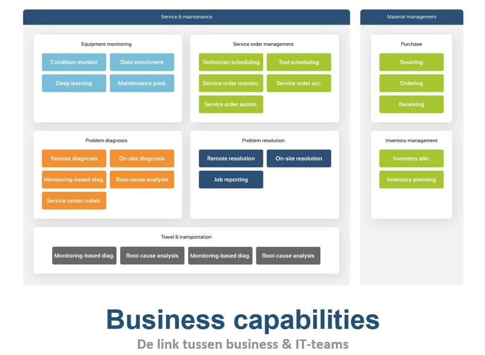 Business capabilities